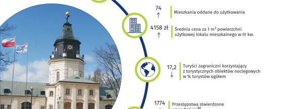 Ludność Siedlec ogółem, stopa bezrobocia w Siedlcach, średnia cena za 1 m powierzchni użytkowej lokalu mieszkalnego - te i inne informacje na grafice Urzędu Statystycznego