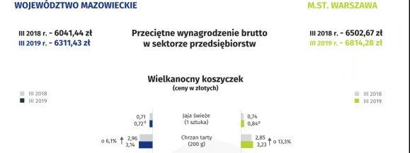 Ceny wybranych towarów w Warszawie i na Mazowszu