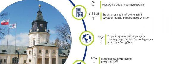 Podstawowe dane dla miasta Siedlce