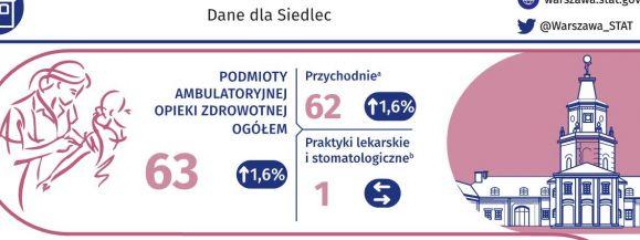 Jak wyglądała ambulatoryjna opieka zdrowotna w Siedlcach w 2019 (infografika)