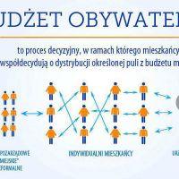 Budżet obywatelski czeka na pomysły mieszkańców