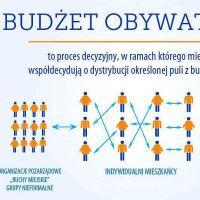 Wybrano inwestycje do realizacji (budżet społeczny)
